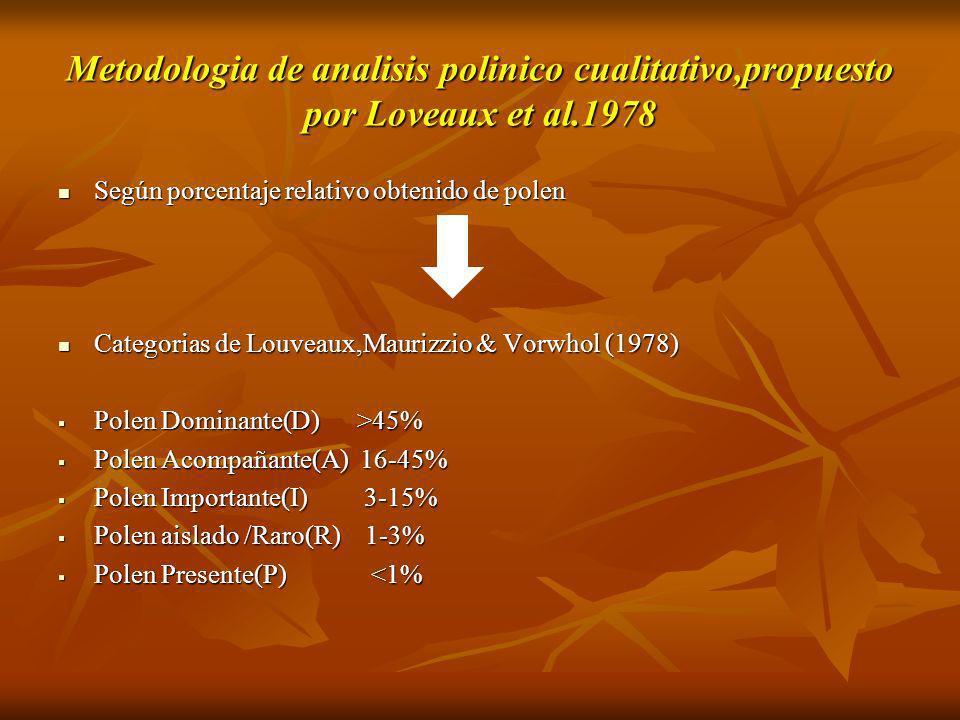 Metodologia de analisis polinico cualitativo,propuesto por Loveaux et al.1978 Según porcentaje relativo obtenido de polen Según porcentaje relativo ob