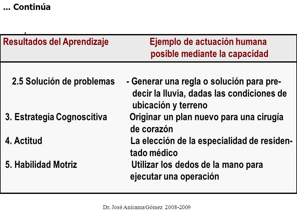 Figura N° 5: Cinco categorías fundamentales de las capacidades humanas, que representan los resultados del aprendizaje con ejemplos de cada una. Resul