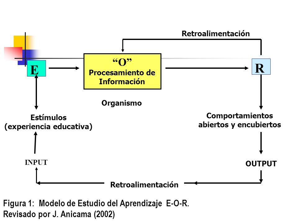 Figura 1: Modelo de Estudio del Aprendizaje E-O-R.