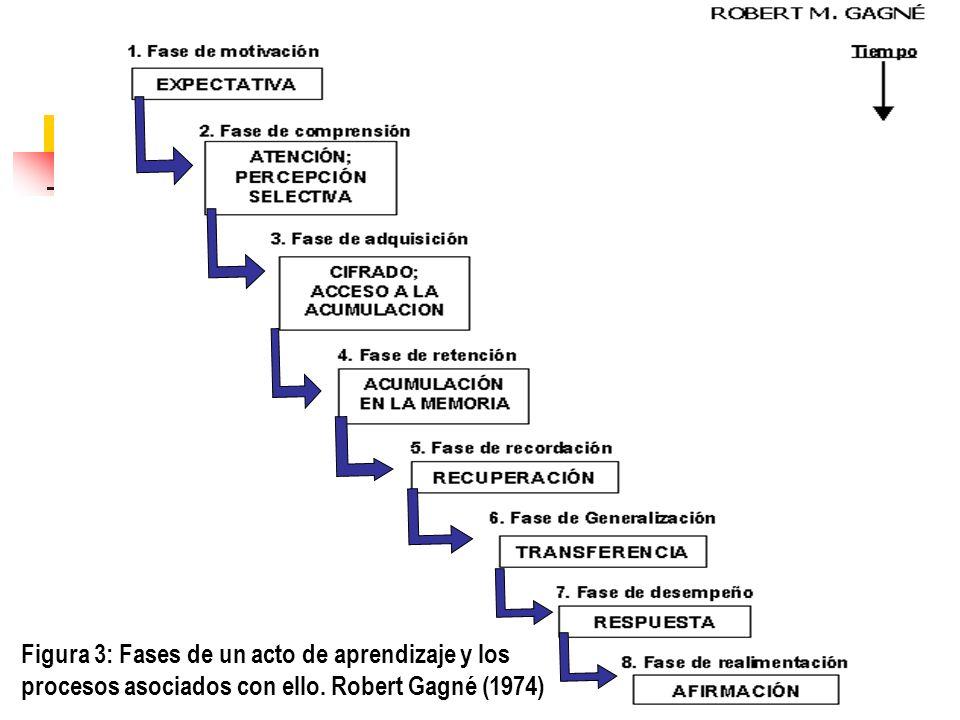 Figura 3: Fases de un acto de aprendizaje y los procesos asociados con ello. Robert Gagné (1974)
