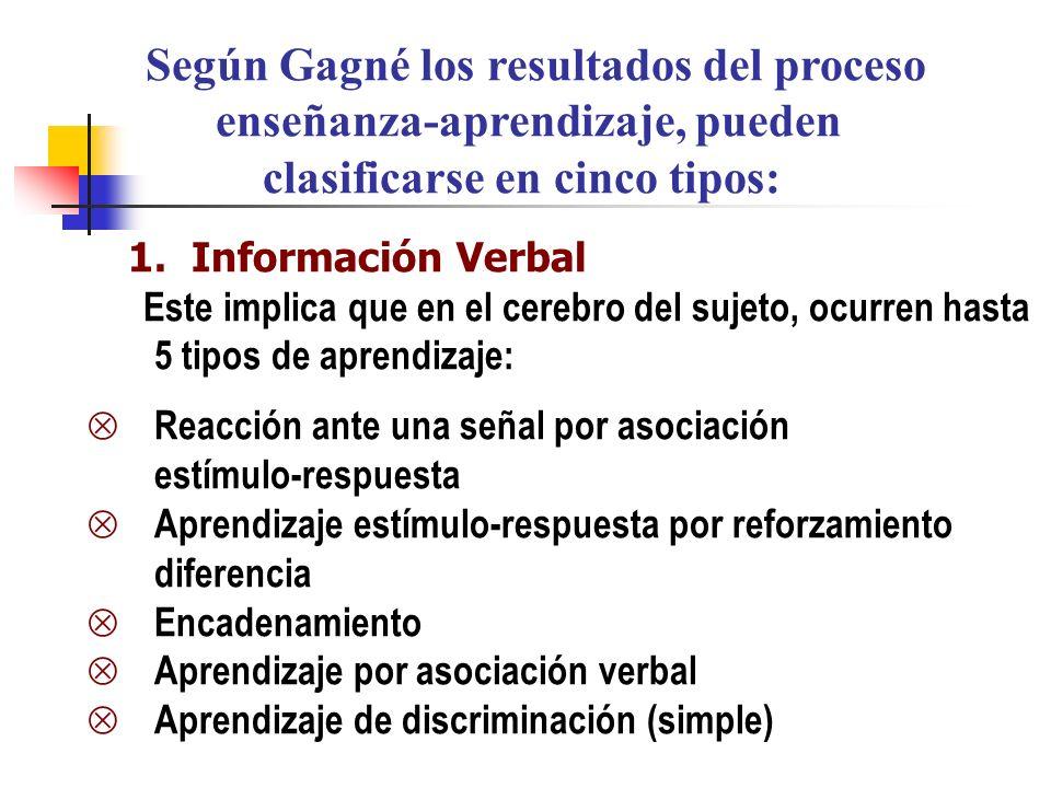 Según Gagné los resultados del proceso enseñanza-aprendizaje, pueden clasificarse en cinco tipos: 1.