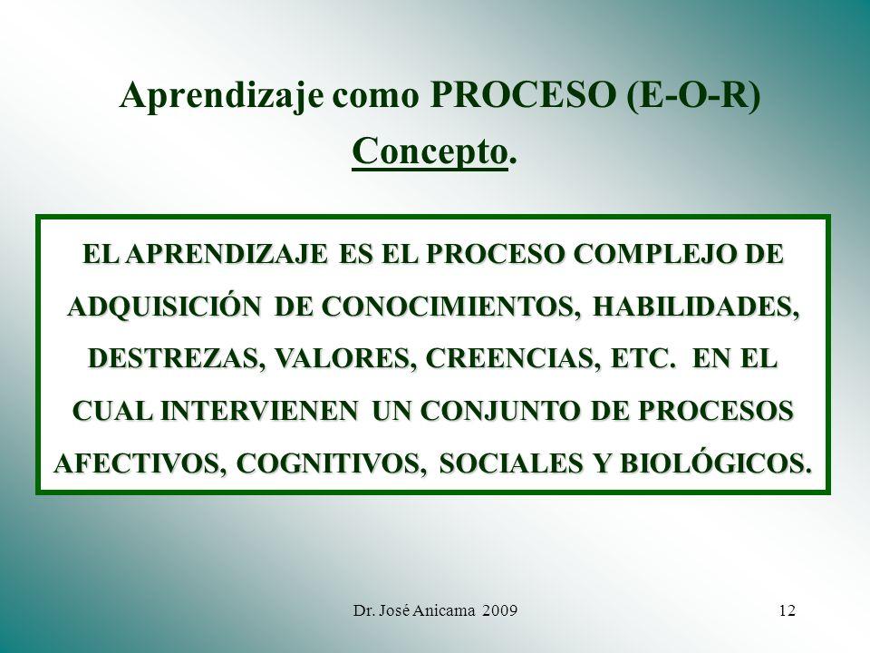 Dr. José Anicama 200711 2. Modelo E-O-R: El aprendizaje como PROCESO O Procesamiento de Información E R Estímulos (experiencia educativa) Comportamien