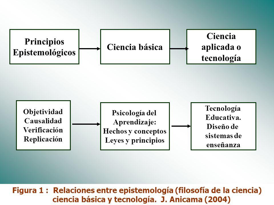 Dr. José Anicama 20093 1.1 Principios epistemológicos Cuatro supuestos básicos de filosofía de ciencia (principios epistemológicos) soportan la produc