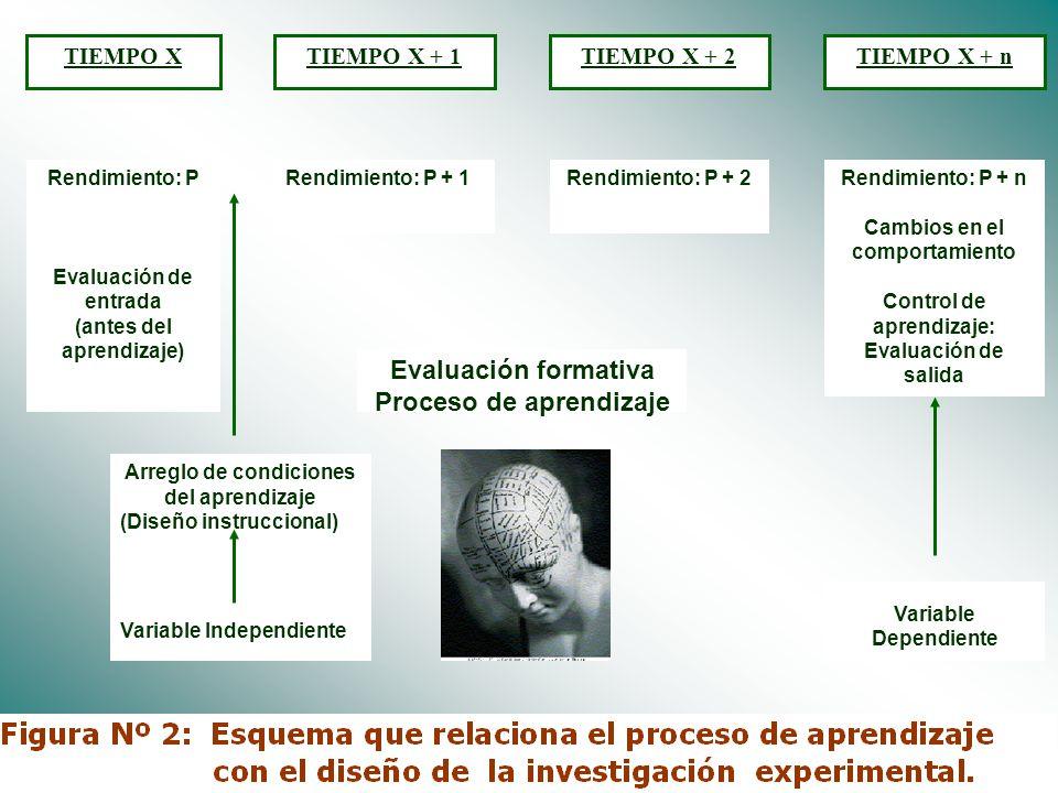 Dr. José Anicama 20095 Objetivo 2 DISCRIMINAR Y UTILIZAR UNA CONCEPCIÓN FÁCTICA O EMPÍRICA DEL APRENDIZAJE