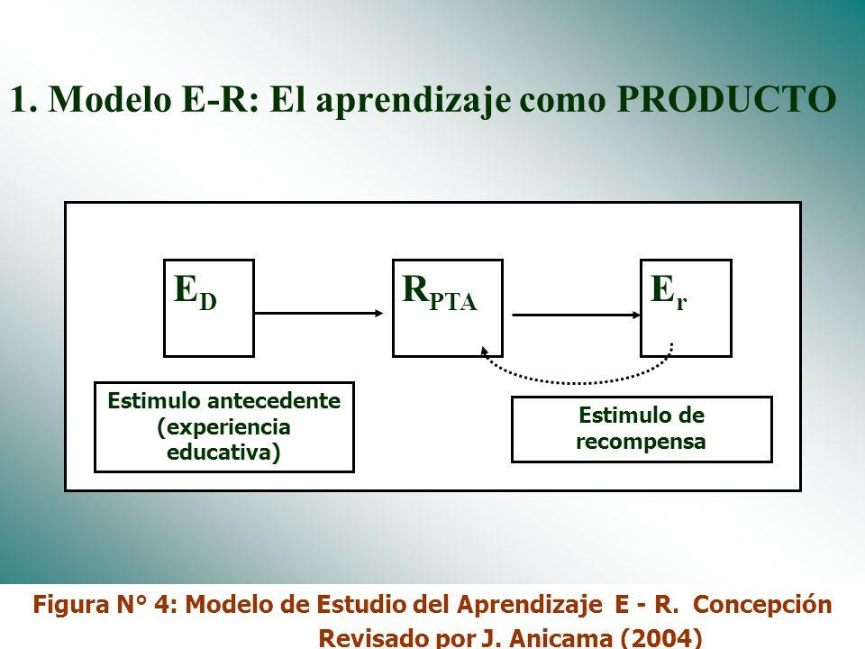 Dr. José Anicama 20098 Objetivo 3 DISCRIMINAR Y UTILIZAR LOS MODELOS DE ESTUDIO DEL APRENDIZAJE.