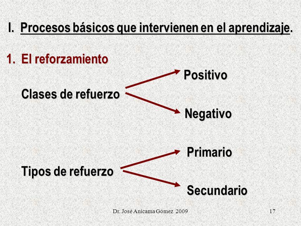 17 I. Procesos básicos que intervienen en el aprendizaje. 1. El reforzamiento Positivo Clases de refuerzo Clases de refuerzo Negativo Negativo Primari
