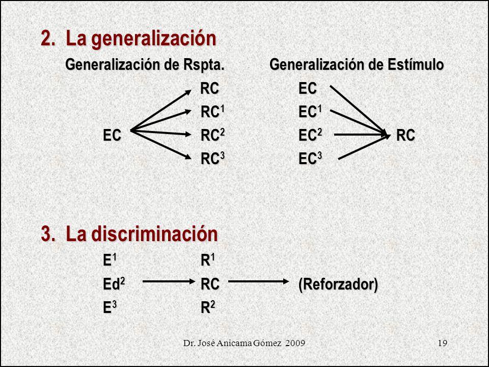 19 2. La generalización Generalización de Rspta. Generalización de Estímulo Generalización de Rspta. Generalización de Estímulo RCEC RCEC RC 1 EC 1 EC