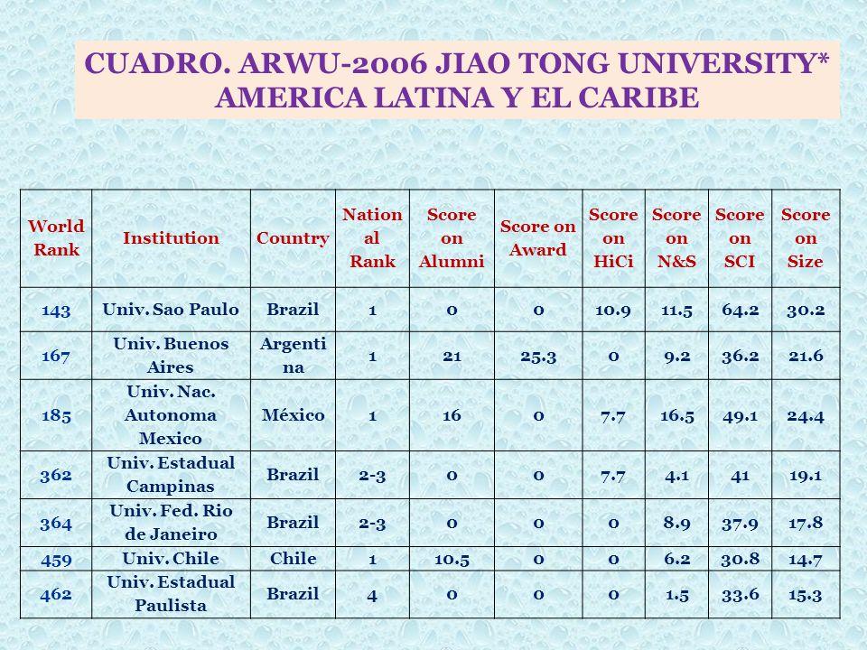 World Rank InstitutionCountry Nation al Rank Score on Alumni Score on Award Score on HiCi Score on N&S Score on SCI Score on Size 143Univ. Sao PauloBr