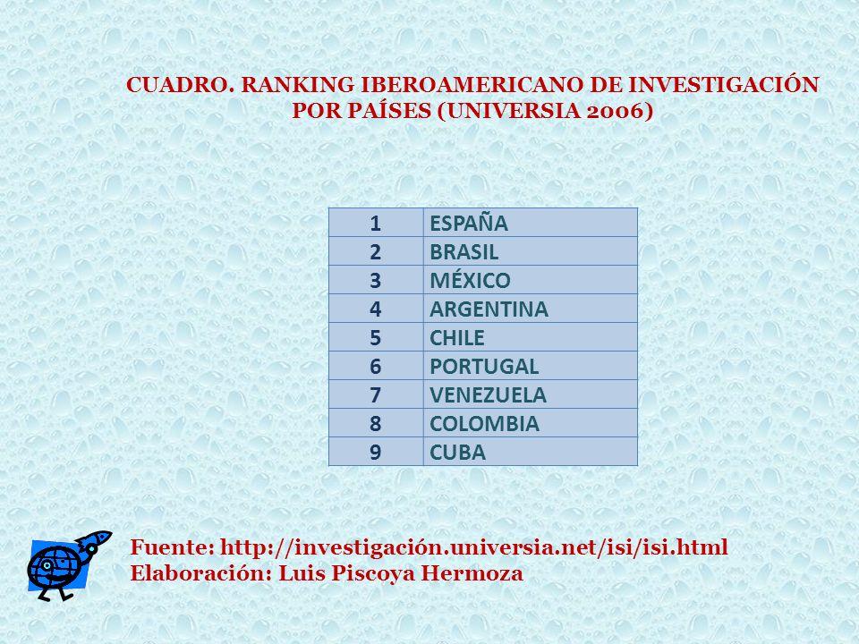 1ESPAÑA 2BRASIL 3MÉXICO 4ARGENTINA 5CHILE 6PORTUGAL 7VENEZUELA 8COLOMBIA 9CUBA CUADRO. RANKING IBEROAMERICANO DE INVESTIGACIÓN POR PAÍSES (UNIVERSIA 2