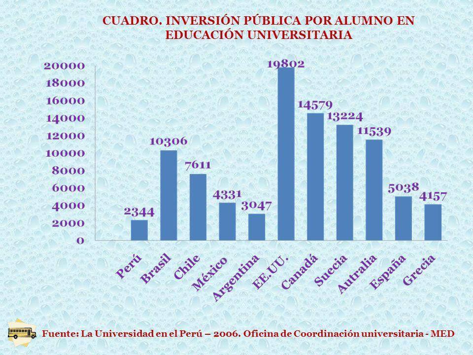 CUADRO. INVERSIÓN PÚBLICA POR ALUMNO EN EDUCACIÓN UNIVERSITARIA Fuente: La Universidad en el Perú – 2006. Oficina de Coordinación universitaria - MED