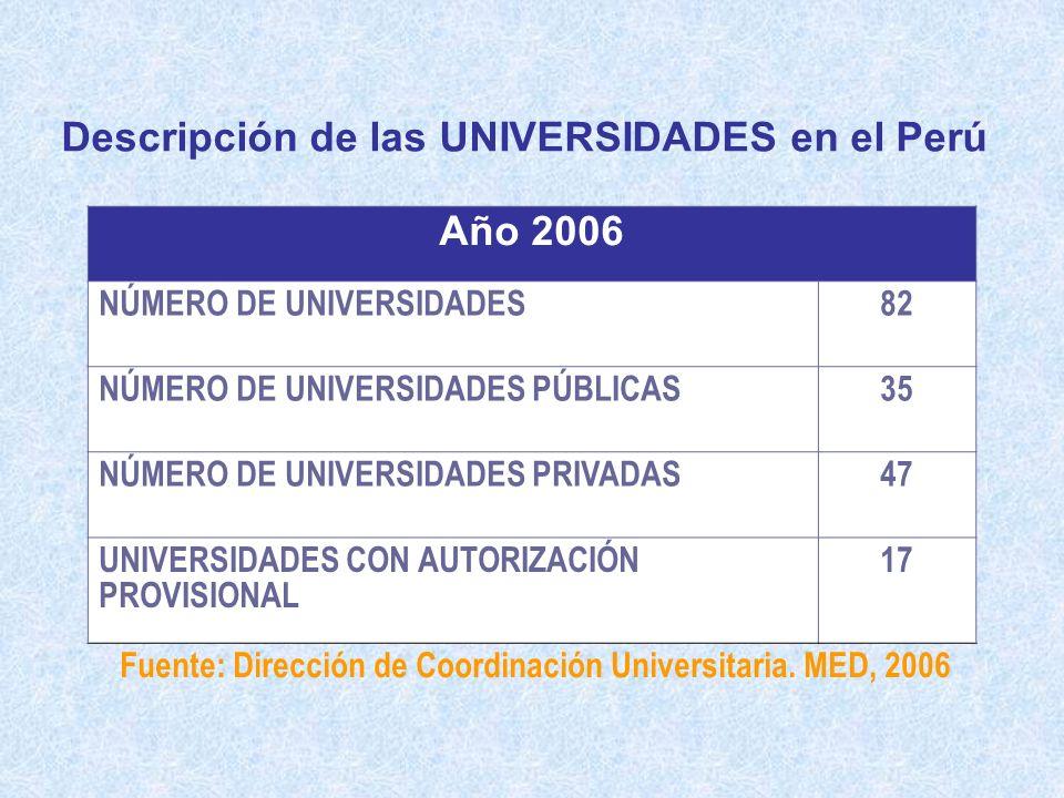 Año 2006 NÚMERO DE UNIVERSIDADES82 NÚMERO DE UNIVERSIDADES PÚBLICAS35 NÚMERO DE UNIVERSIDADES PRIVADAS47 UNIVERSIDADES CON AUTORIZACIÓN PROVISIONAL 17