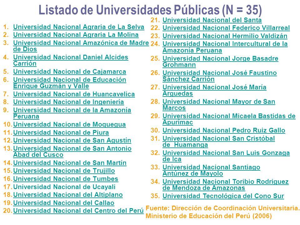 Listado de Universidades Públicas (N = 35) 1.Universidad Nacional Agraria de La SelvaUniversidad Nacional Agraria de La Selva 2.Universidad Nacional A