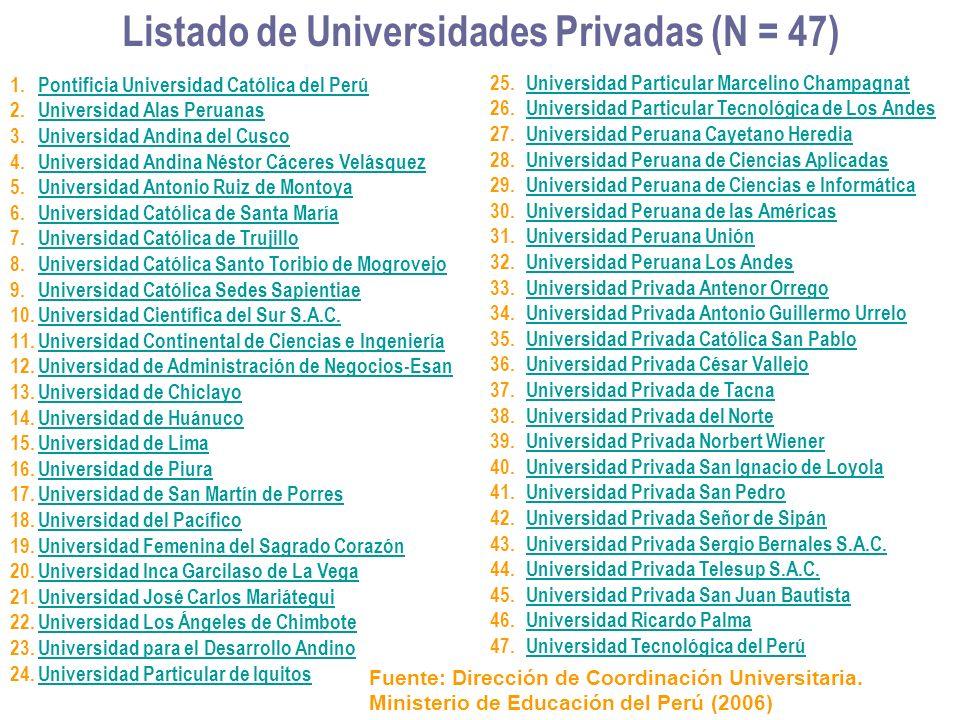 Listado de Universidades Privadas (N = 47) 1.Pontificia Universidad Católica del PerúPontificia Universidad Católica del Perú 2.Universidad Alas Perua