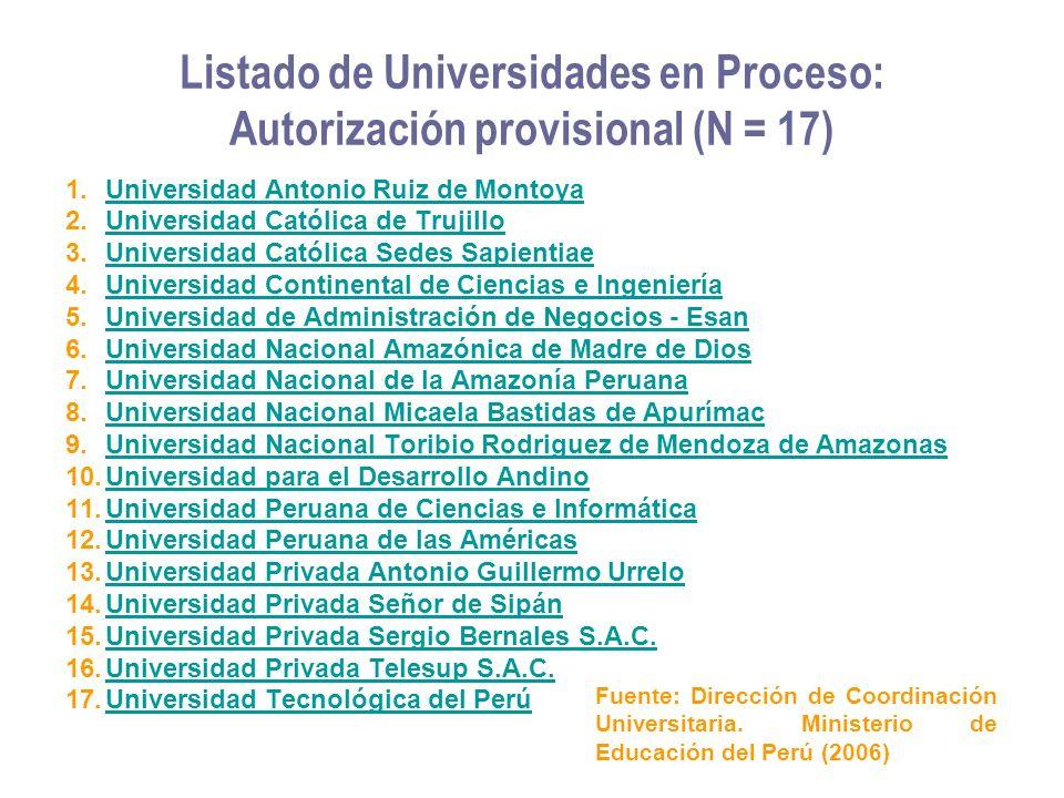 Listado de Universidades en Proceso: Autorización provisional (N = 17) 1.Universidad Antonio Ruiz de MontoyaUniversidad Antonio Ruiz de Montoya 2.Univ