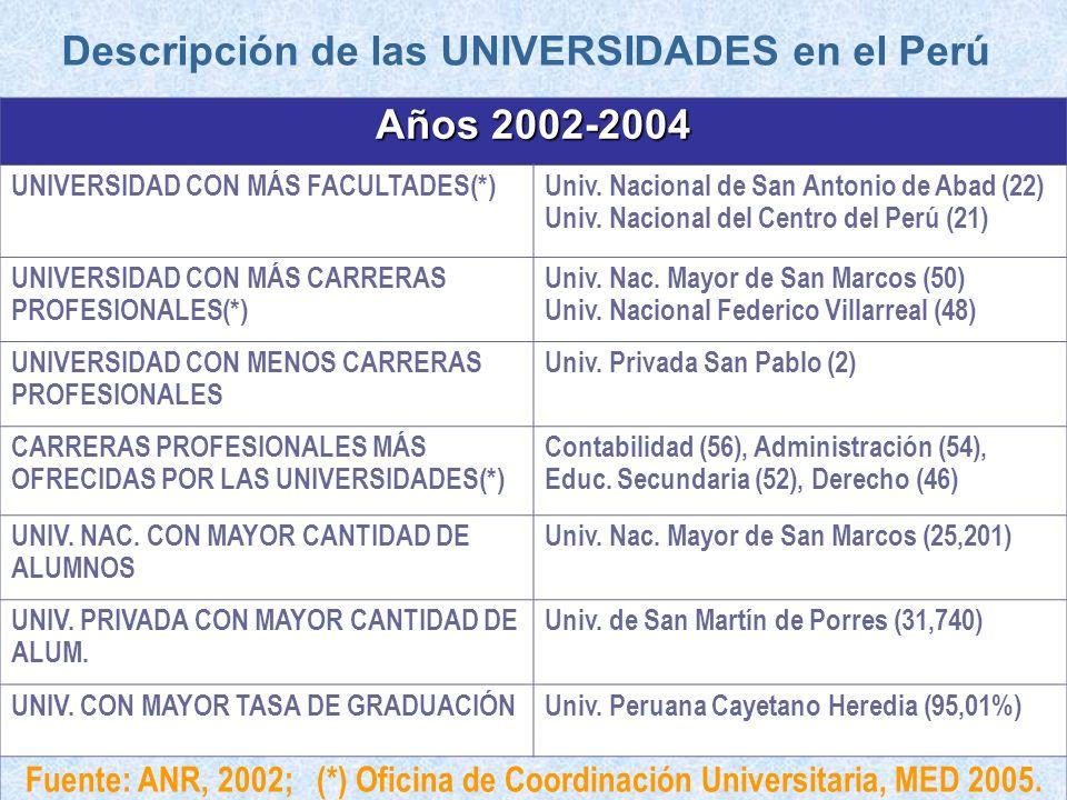 Años 2002-2004 UNIVERSIDAD CON MÁS FACULTADES(*)Univ. Nacional de San Antonio de Abad (22) Univ. Nacional del Centro del Perú (21) UNIVERSIDAD CON MÁS