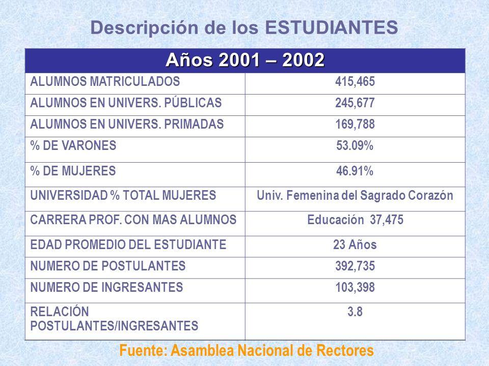 Años 2001 – 2002 ALUMNOS MATRICULADOS415,465 ALUMNOS EN UNIVERS. PÚBLICAS245,677 ALUMNOS EN UNIVERS. PRIMADAS169,788 % DE VARONES53.09% % DE MUJERES46
