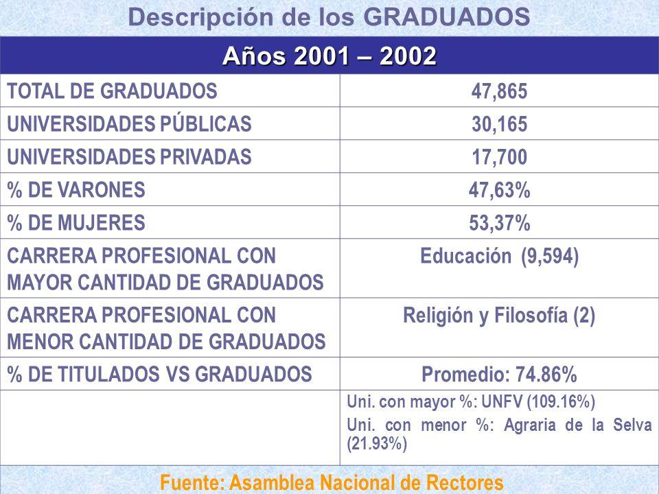 Descripción de los GRADUADOS Años 2001 – 2002 TOTAL DE GRADUADOS47,865 UNIVERSIDADES PÚBLICAS30,165 UNIVERSIDADES PRIVADAS17,700 % DE VARONES47,63% %