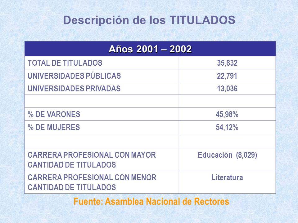 Descripción de los TITULADOS Años 2001 – 2002 TOTAL DE TITULADOS35,832 UNIVERSIDADES PÚBLICAS22,791 UNIVERSIDADES PRIVADAS13,036 % DE VARONES45,98% %