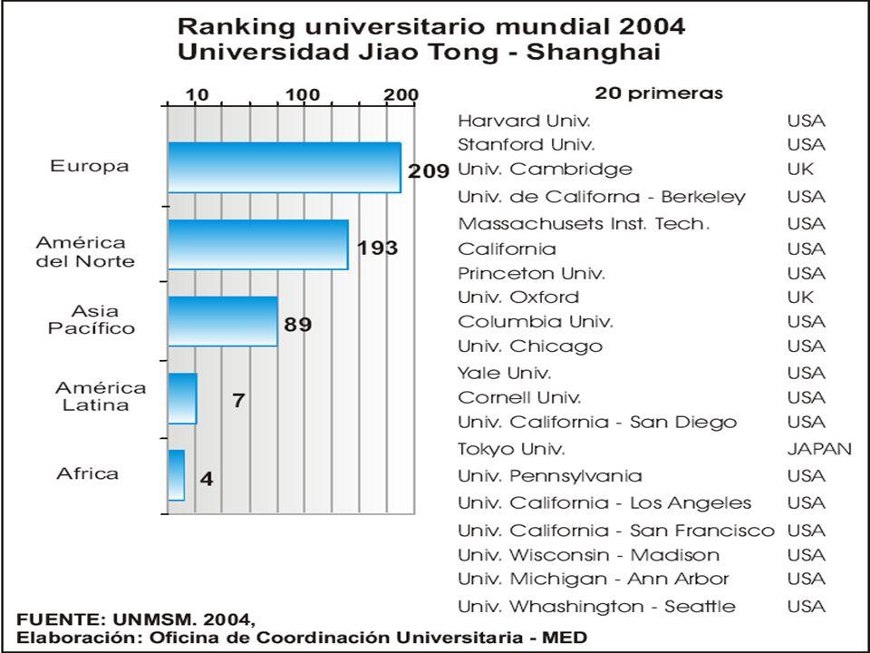 América Latina: COEFICIENTE DE INVENCIÓN (Número de patentes solicitadas por residentes por cada 100,000 habitantes), 2000.