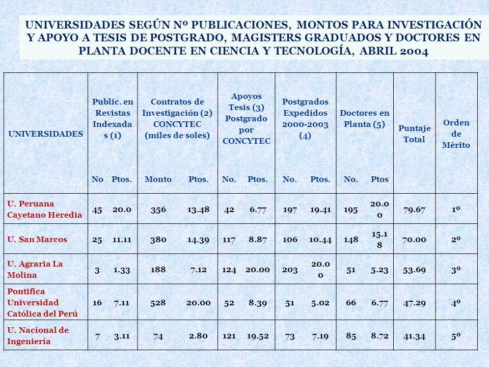 UNIVERSIDADES Public. en Revistas Indexada s (1) Contratos de Investigación (2) CONCYTEC (miles de soles) Apoyos Tesis (3) Postgrado por CONCYTEC Post