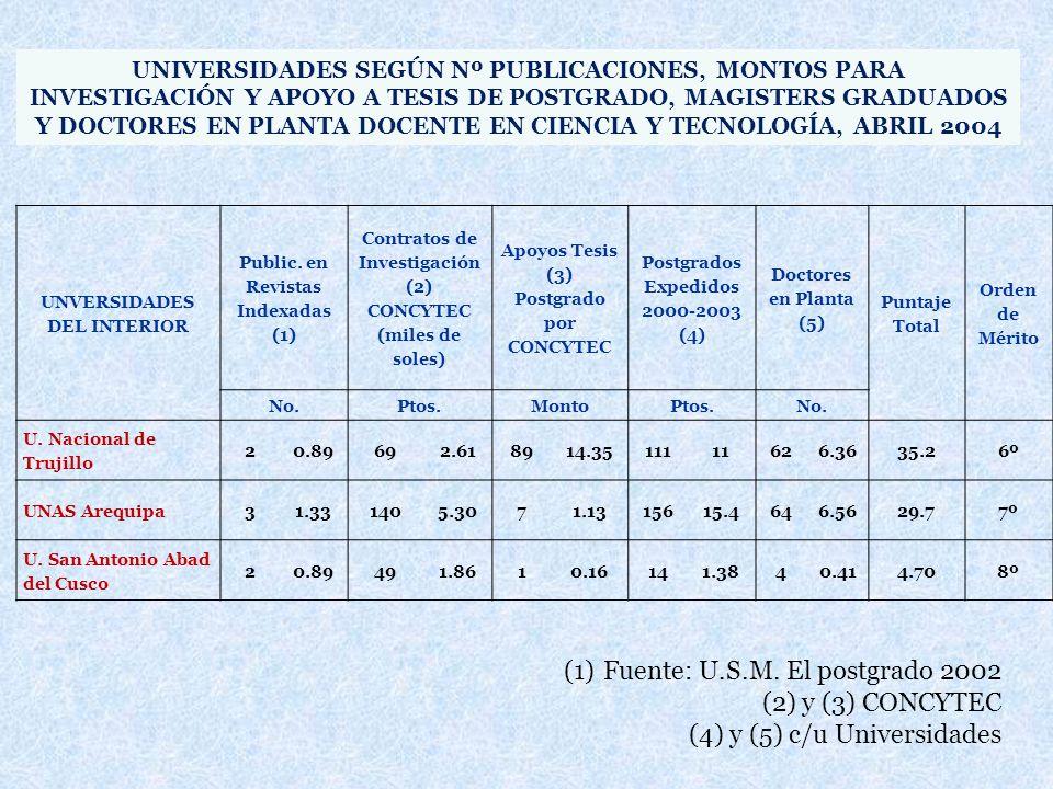 UNVERSIDADES DEL INTERIOR Public. en Revistas Indexadas (1) Contratos de Investigación (2) CONCYTEC (miles de soles) Apoyos Tesis (3) Postgrado por CO