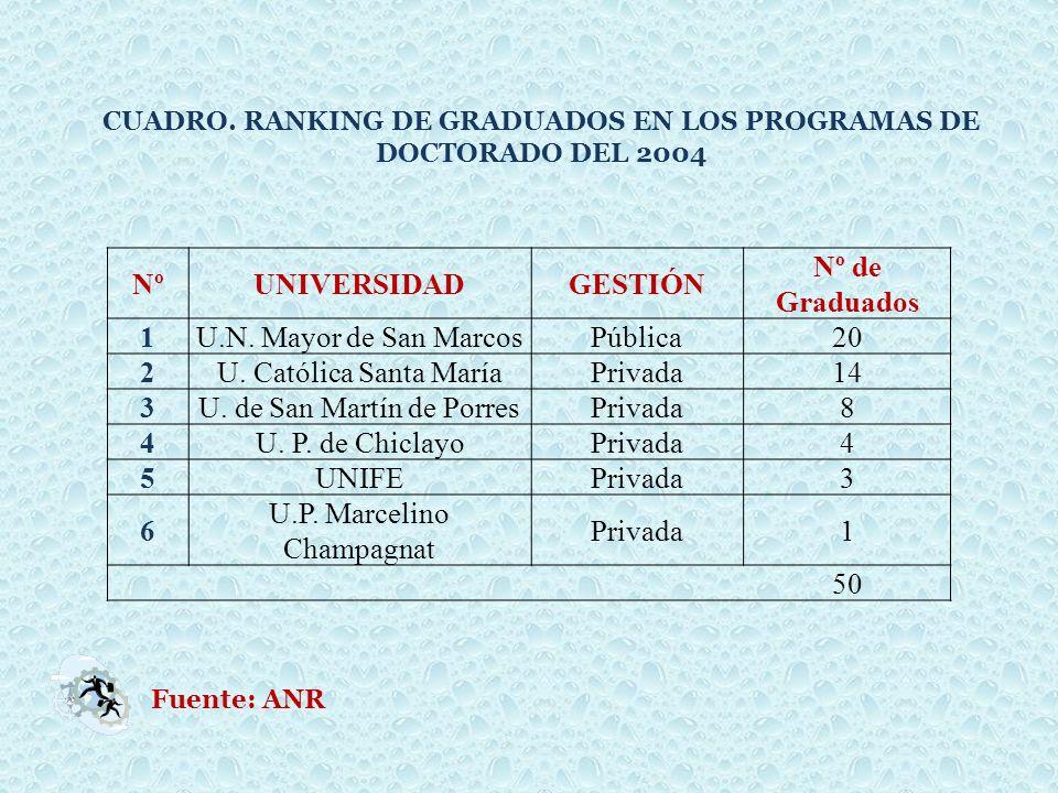 NºUNIVERSIDADGESTIÓN Nº de Graduados 1U.N. Mayor de San MarcosPública20 2U. Católica Santa MaríaPrivada14 3U. de San Martín de PorresPrivada8 4U. P. d