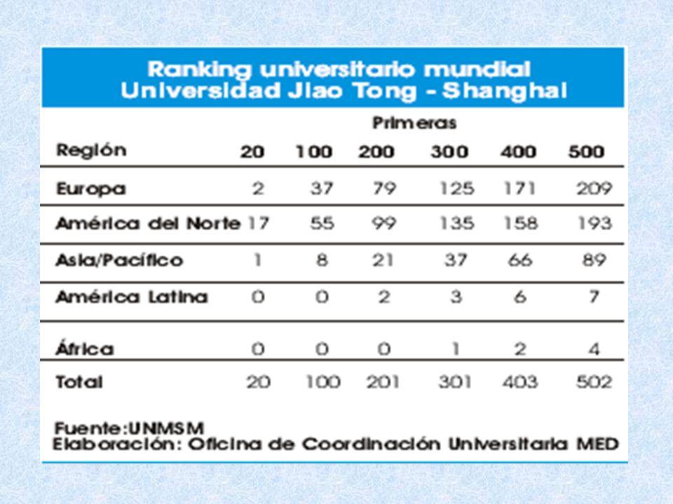 COBERTURA En el Perú, sólo el 20% de la población de la edad correspondiente accede a la universidad, mientras que en los países desarrollados esta proporción alcanza, en promedio, el 50% (PNUD, 2002) UNIVERSIDADES DEL PERÚ