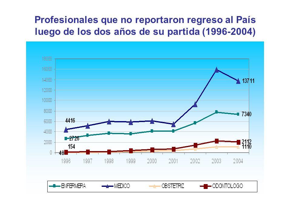 Profesionales que no reportaron regreso al País luego de los dos años de su partida (1996-2004) Fuente: Base de datos DIGEMIN