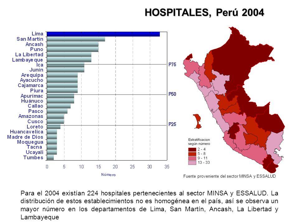 HOSPITALES, Perú 2004 Para el 2004 existían 224 hospitales pertenecientes al sector MINSA y ESSALUD. La distribución de estos establecimientos no es h