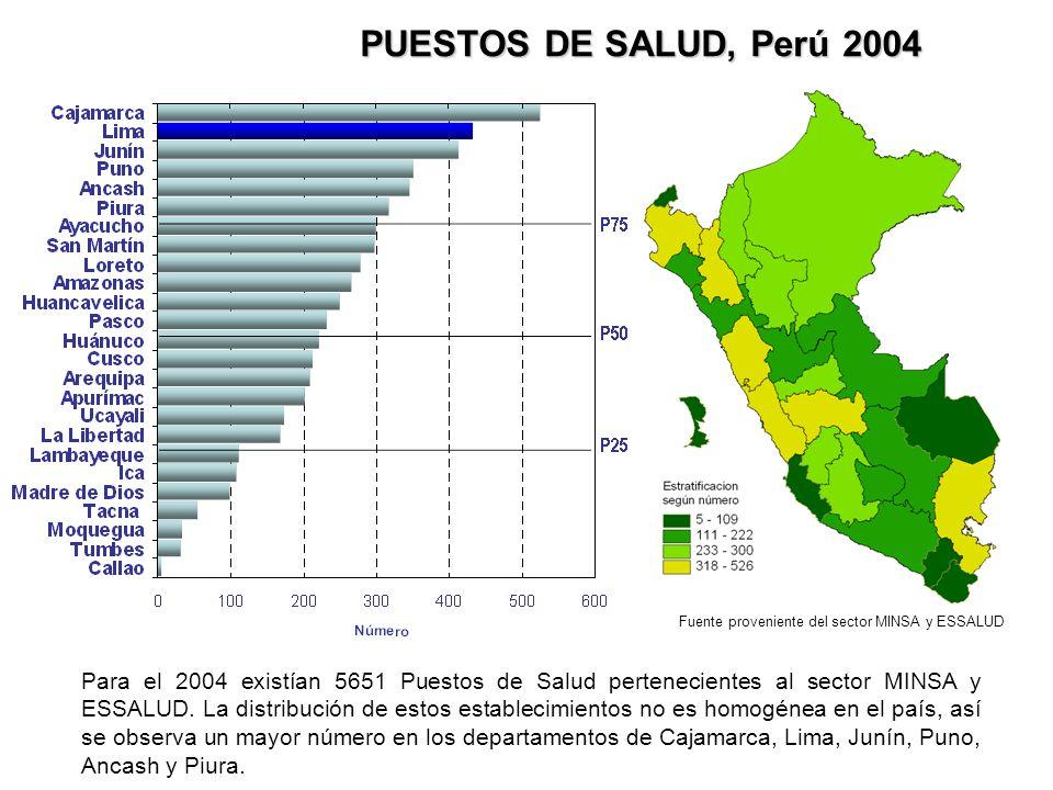 PUESTOS DE SALUD, Perú 2004 Para el 2004 existían 5651 Puestos de Salud pertenecientes al sector MINSA y ESSALUD. La distribución de estos establecimi