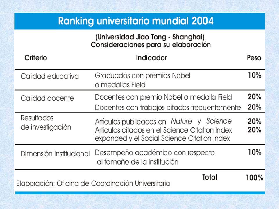 Año 2006 NÚMERO DE UNIVERSIDADES82 NÚMERO DE UNIVERSIDADES PÚBLICAS35 NÚMERO DE UNIVERSIDADES PRIVADAS47 UNIVERSIDADES CON AUTORIZACIÓN PROVISIONAL 17 Fuente: Dirección de Coordinación Universitaria.