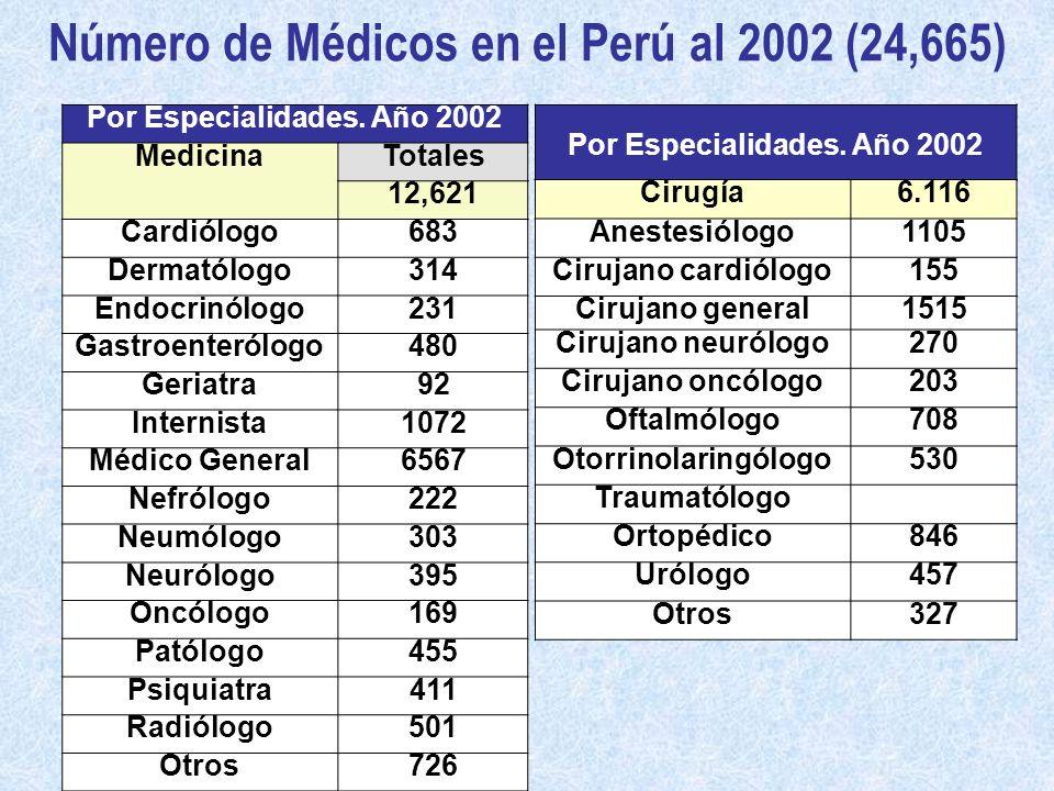 Número de Médicos en el Perú al 2002 (24,665) Por Especialidades. Año 2002 MedicinaTotales 12,621 Cardiólogo683 Dermatólogo314 Endocrinólogo231 Gastro