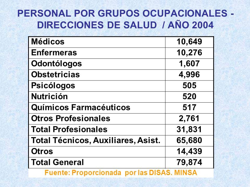 PERSONAL POR GRUPOS OCUPACIONALES - DIRECCIONES DE SALUD / AÑO 2004 Médicos10,649 Enfermeras10,276 Odontólogos1,607 Obstetricias4,996 Psicólogos505 Nu