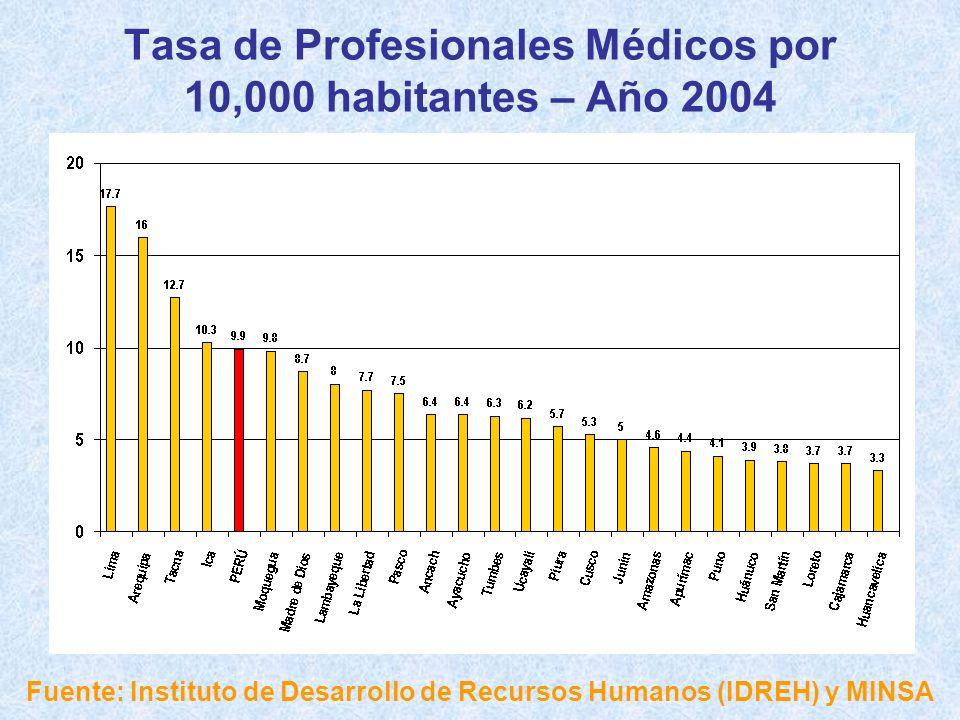 Tasa de Profesionales Médicos por 10,000 habitantes – Año 2004 Fuente: Instituto de Desarrollo de Recursos Humanos (IDREH) y MINSA