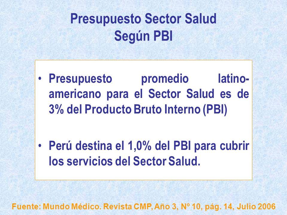 Presupuesto Sector Salud Según PBI Presupuesto promedio latino- americano para el Sector Salud es de 3% del Producto Bruto Interno (PBI) Perú destina