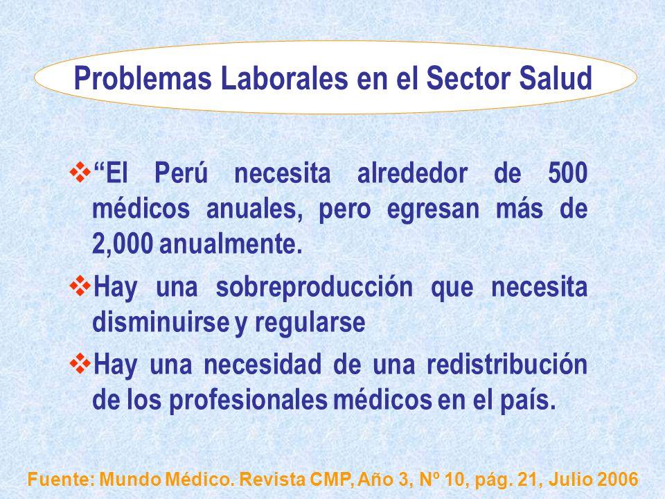 Problemas Laborales en el Sector Salud El Perú necesita alrededor de 500 médicos anuales, pero egresan más de 2,000 anualmente. Hay una sobreproducció