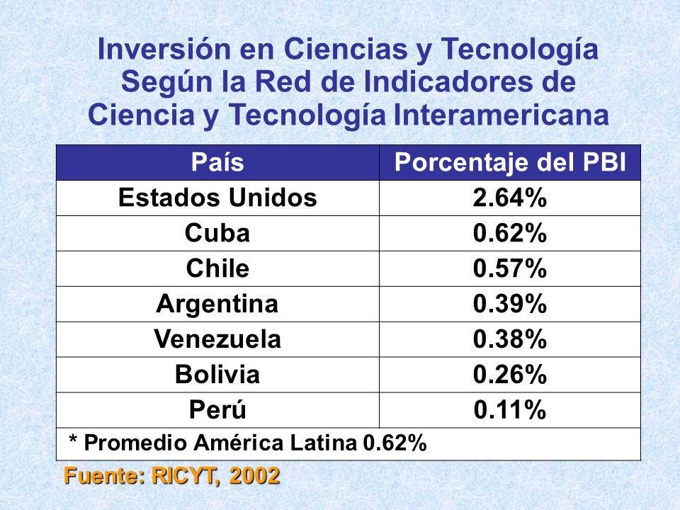 Inversión en Ciencias y Tecnología Según la Red de Indicadores de Ciencia y Tecnología Interamericana PaísPorcentaje del PBI Estados Unidos2.64% Cuba0