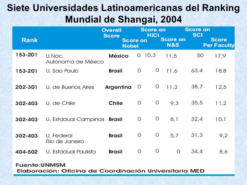 Siete Universidades Latinoamericanas del Ranking Mundial de Shangai, 2004