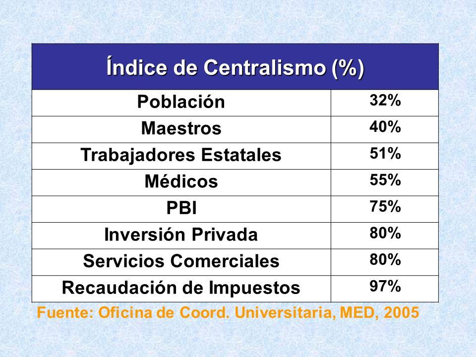 Índice de Centralismo (%) Población 32% Maestros 40% Trabajadores Estatales 51% Médicos 55% PBI 75% Inversión Privada 80% Servicios Comerciales 80% Re