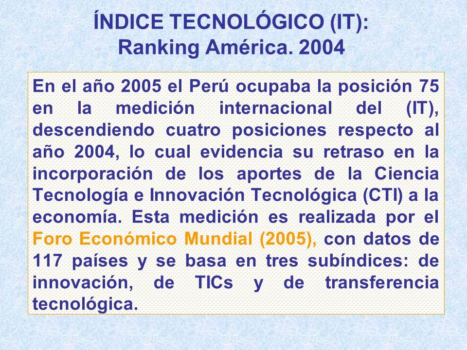 ÍNDICE TECNOLÓGICO (IT): Ranking América. 2004 En el año 2005 el Perú ocupaba la posición 75 en la medición internacional del (IT), descendiendo cuatr