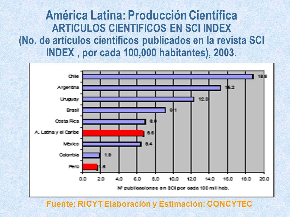 América Latina: Producción Científica ARTICULOS CIENTIFICOS EN SCI INDEX (No. de artículos científicos publicados en la revista SCI INDEX, por cada 10