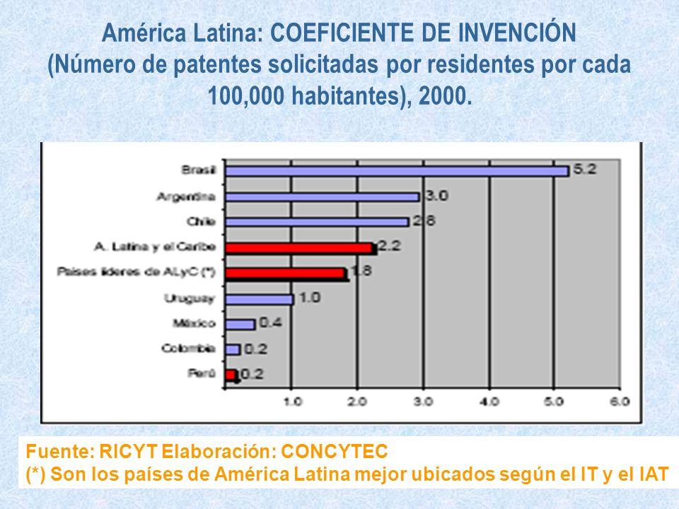 América Latina: COEFICIENTE DE INVENCIÓN (Número de patentes solicitadas por residentes por cada 100,000 habitantes), 2000. Fuente: RICYT Elaboración: