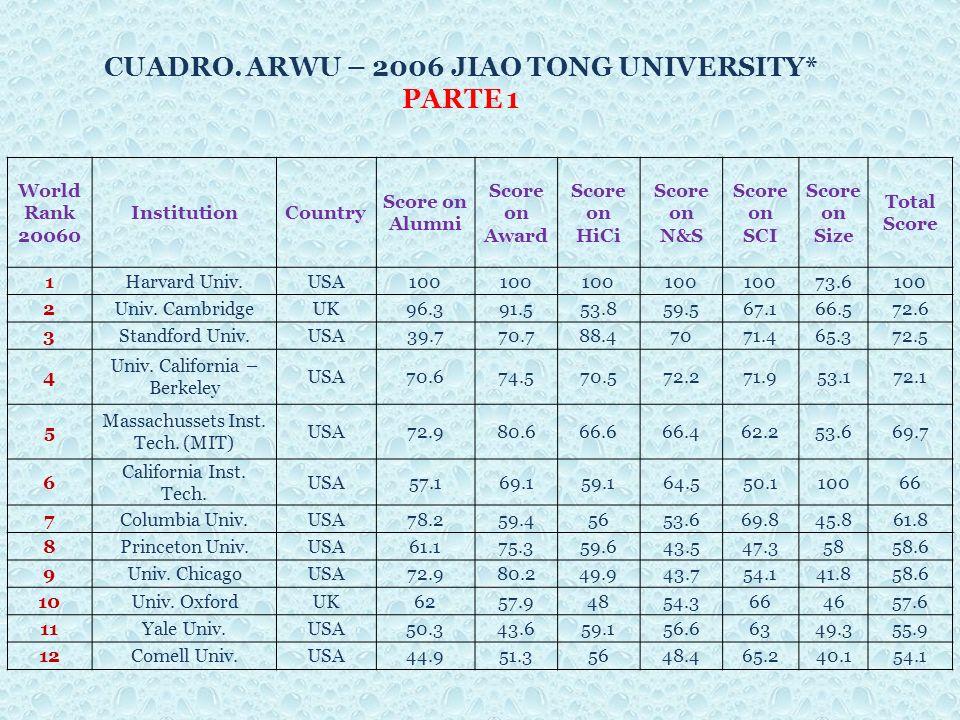 World Rank 20060 InstitutionCountry Score on Alumni Score on Award Score on HiCi Score on N&S Score on SCI Score on Size Total Score 1Harvard Univ.USA