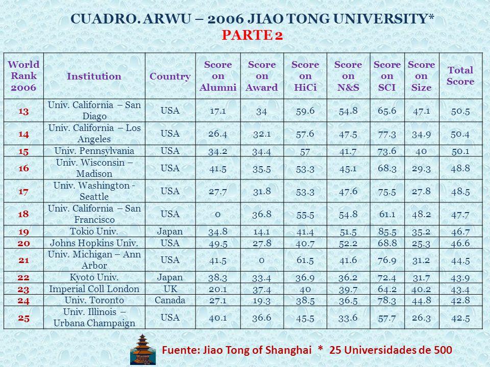 World Rank 2006 InstitutionCountry Score on Alumni Score on Award Score on HiCi Score on N&S Score on SCI Score on Size Total Score 13 Univ. Californi