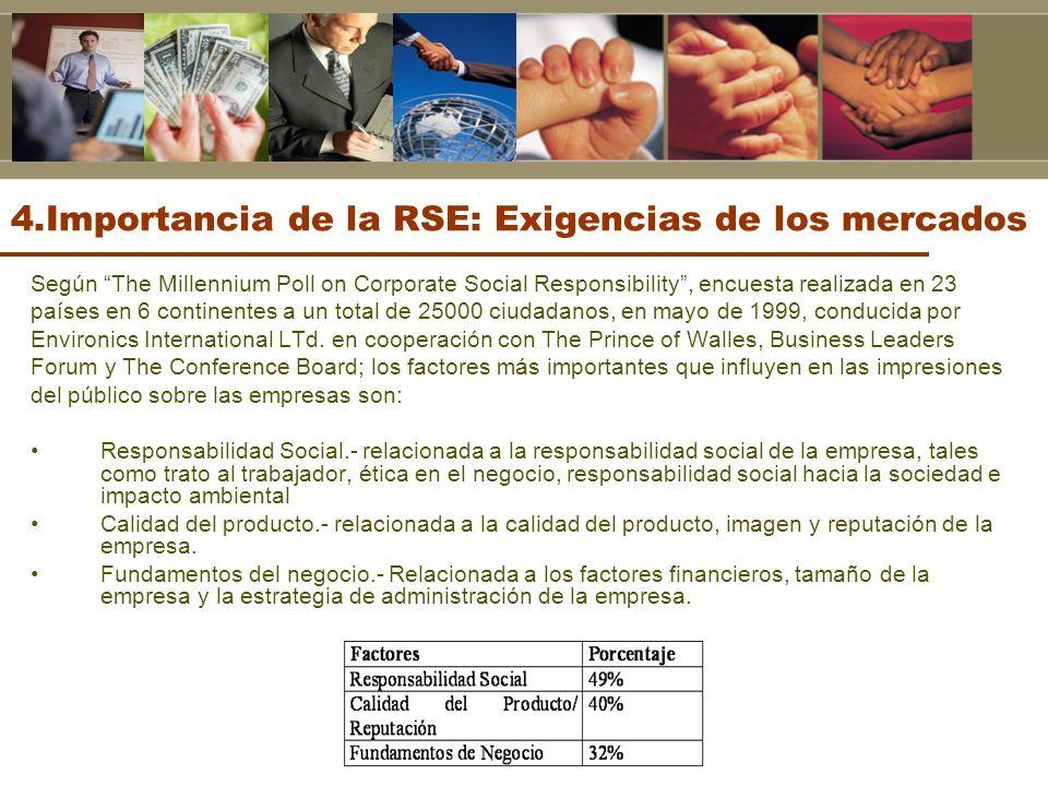 4.Importancia de la RSE: Exigencias de los mercados Según The Millennium Poll on Corporate Social Responsibility, encuesta realizada en 23 países en 6