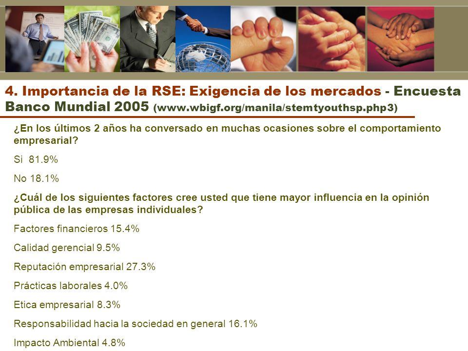 4. Importancia de la RSE: Exigencia de los mercados - Encuesta Banco Mundial 2005 (www.wbigf.org/manila/stemtyouthsp.php3) ¿En los últimos 2 años ha c