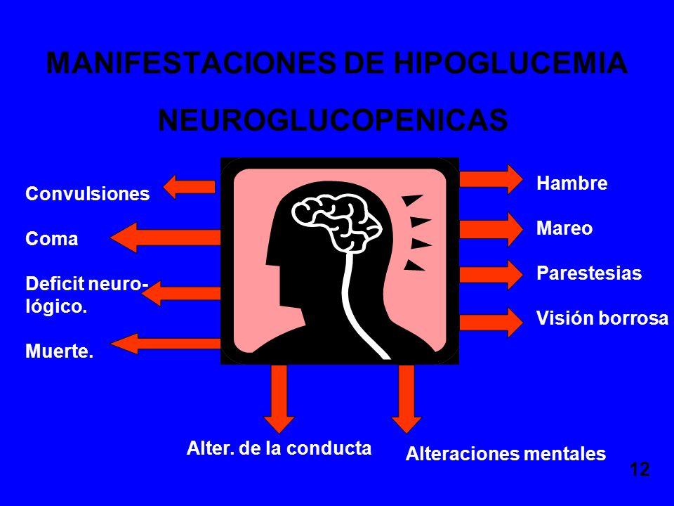 MANIFESTACIONES DE HIPOGLUCEMIA NEUROGLUCOPENICAS Hambre Mareo Parestesias Visión borrosa Convulsiones Coma Deficit neuro- lógico. Muerte. Alteracione