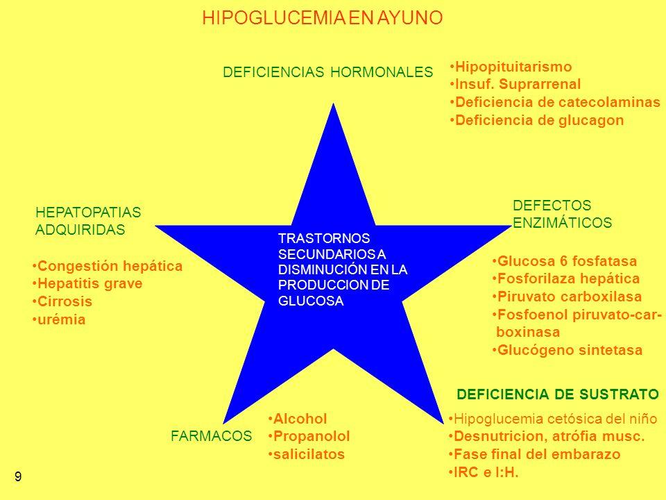 TRASTORNOS SECUNDARIOS A DISMINUCIÓN EN LA PRODUCCION DE GLUCOSA HIPOGLUCEMIA EN AYUNO DEFICIENCIAS HORMONALES DEFECTOS ENZIMÁTICOS DEFICIENCIA DE SUS