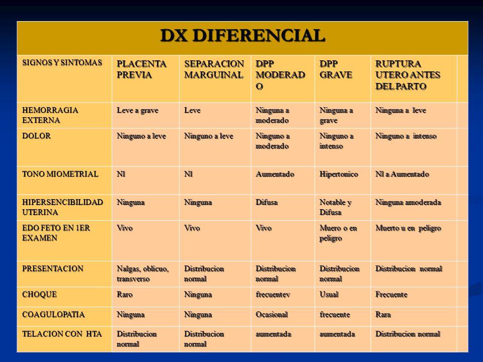DX DIFERENCIAL SIGNOS Y SINTOMAS PLACENTA PREVIA SEPARACION MARGUINAL DPP MODERAD O DPP GRAVE RUPTURA UTERO ANTES DEL PARTO HEMORRAGIA EXTERNA Leve a