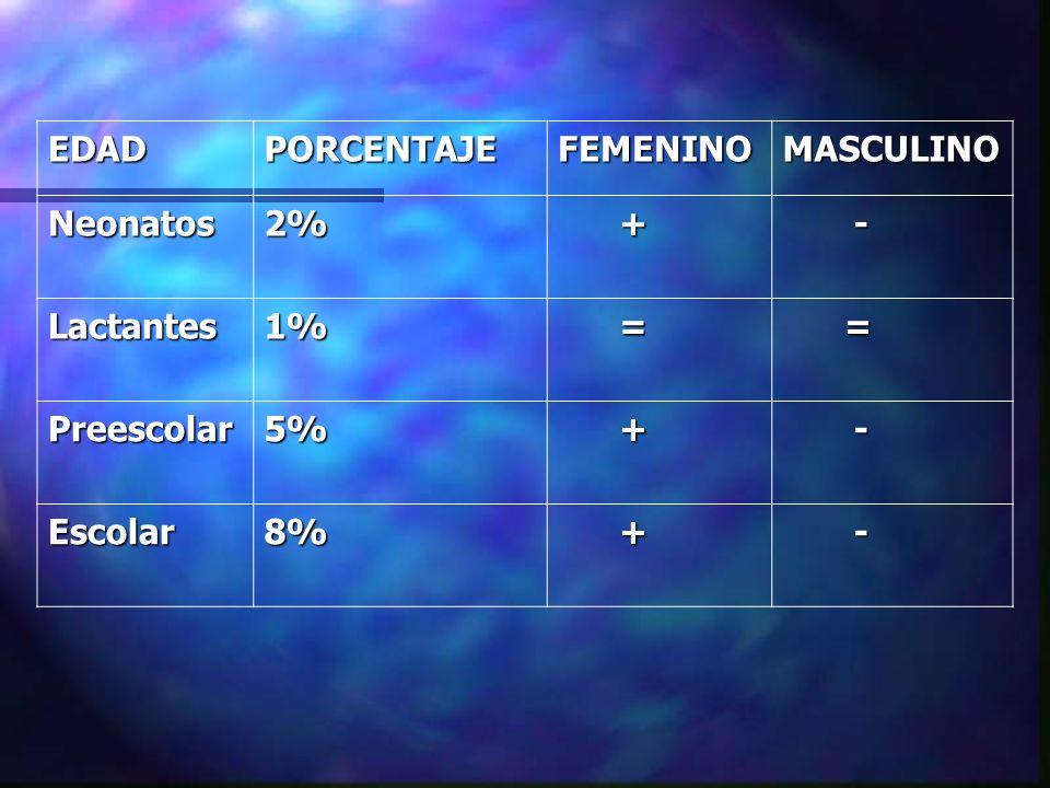 CASIFICACION DE IVU IVU ALTAS IVU BAJAS -GLOMERULONEFRITIS. -PIELONEFRITIS. -CISTITIS. -URETRITIS.